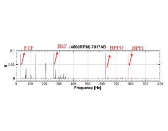 Precision Bearings Application Case Study (2)