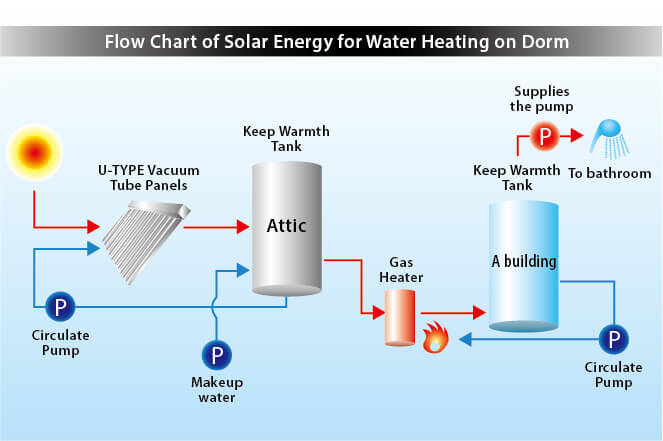 TPI Dormitory Solar Powered Hot Water System