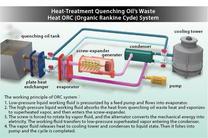 sustainability-heat treatment